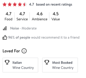 4.7 Star Rating from OpenTable